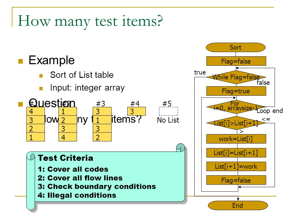 How many test items?  Example  Sort of List table  Input: integer array  Question  How many test items? 43214321 #1 12341234 #2 12341234 31323132