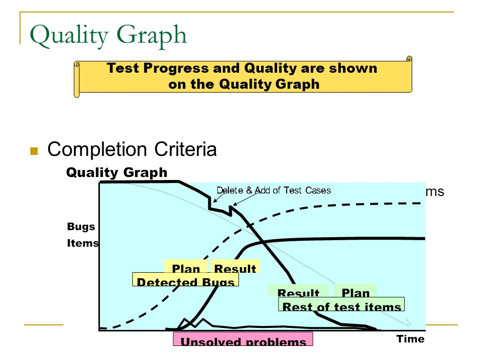 Quality Graph  Completion Criteria  When all the test cases completed, the curve of detected bugs is saturated and no unresolved problems is left. T