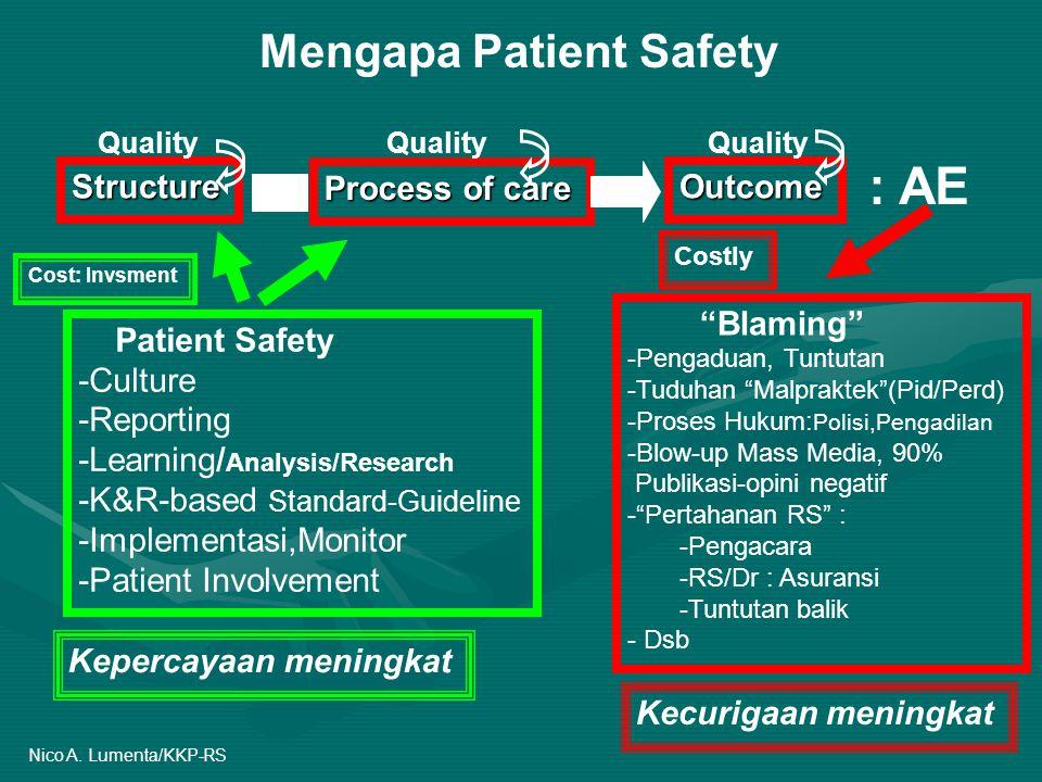 Mengapa Patient Safety Process of care OutcomeStructure : AE Blaming -Pengaduan, Tuntutan -Tuduhan Malpraktek (Pid/Perd) -Proses Hukum: Polisi,Pengadilan -Blow-up Mass Media, 90% Publikasi-opini negatif - Pertahanan RS : -Pengacara -RS/Dr : Asuransi -Tuntutan balik - Dsb Patient Safety -Culture -Reporting -Learning/ Analysis/Research -K&R-based Standard-Guideline -Implementasi,Monitor -Patient Involvement Costly Kecurigaan meningkat Kepercayaan meningkat Cost: Invsment Quality Nico A.