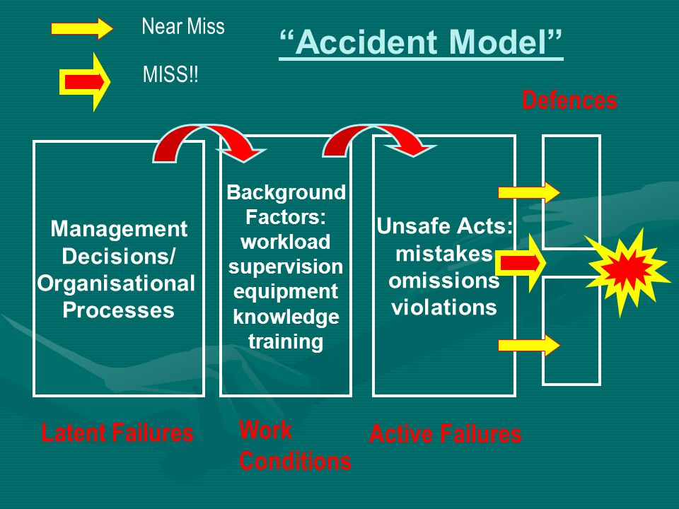 """Accident Model"" Management Decisions/ Organisational Processes Background Factors: workload supervision equipment knowledge training Unsafe Acts: mis"