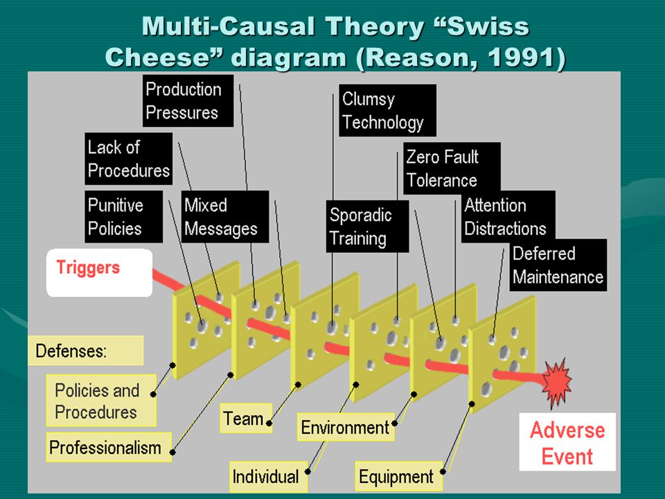 "Multi-Causal Theory ""Swiss Cheese"" diagram (Reason, 1991)"