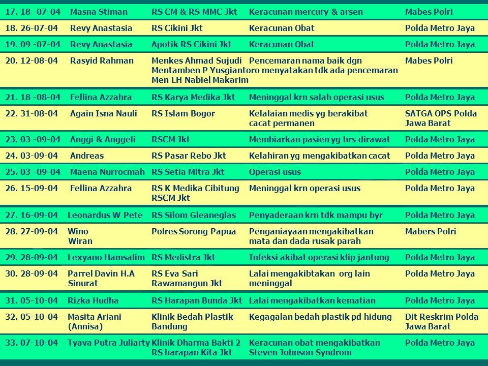 17.18 -07-04 Masna StimanRS CM & RS MMC JktKeracunan mercury & arsen Mabes Polri 18.