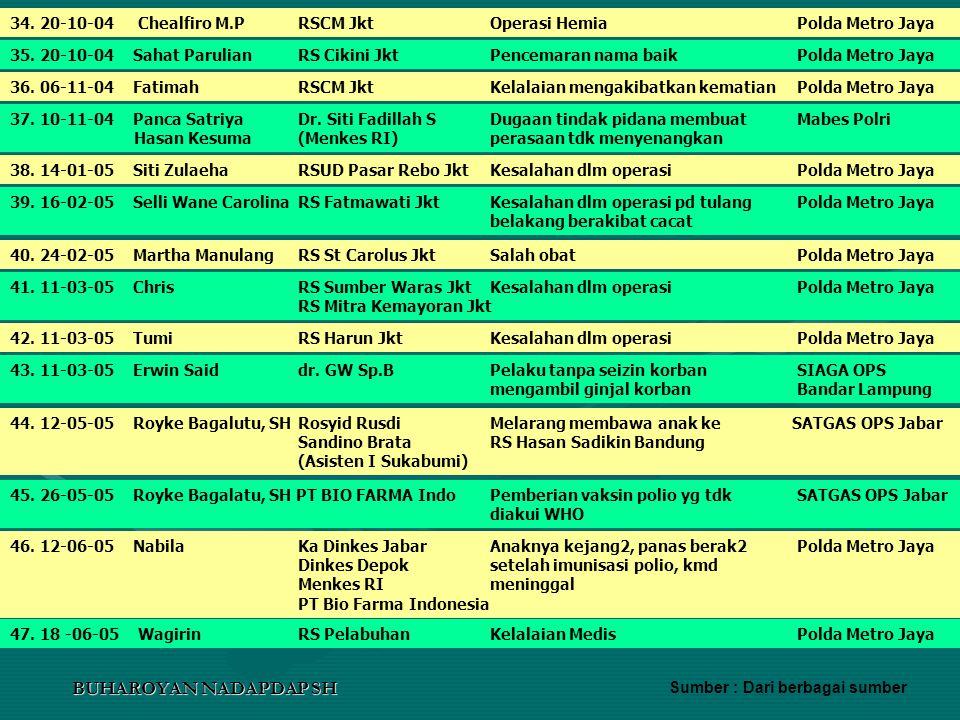 34.20-10-04 Chealfiro M.PRSCM JktOperasi Hemia Polda Metro Jaya 35.