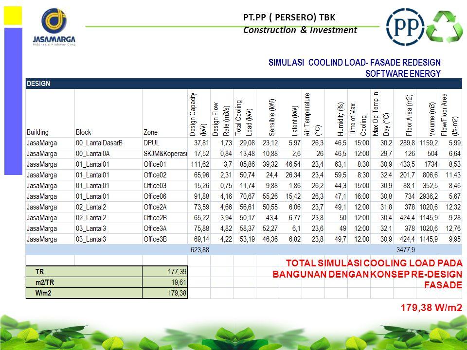 PT.PP ( PERSERO) TBK Construction & Investment ORIGINAL DESIGN VERSUS REDESIGN FASADE EFF.