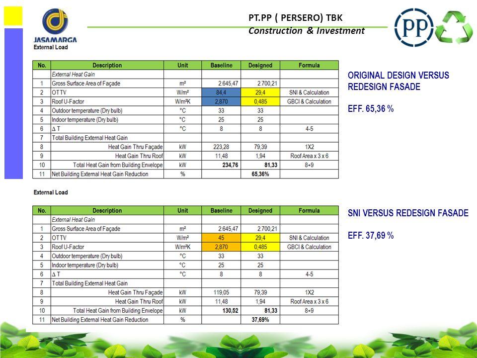 PT.PP ( PERSERO) TBK Construction & Investment ORIGINAL DESIGN VERSUS SNI VERSUS REDESIGN FASADE INDEKS KONSUMSI ENERGY • ORIGINAL DESIGN 200 kwh/year/m2 • DESIGN SNI STANDAR 178 kwh/year/ m2 • REDESIGN FASADE 125 kwh/year/m2