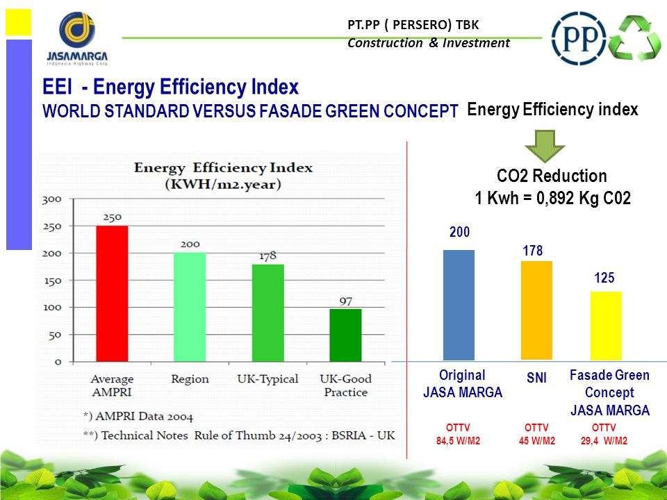 PT.PP ( PERSERO) TBK Construction & Investment EEI - Energy Efficiency Index WORLD STANDARD VERSUS FASADE GREEN CONCEPT Energy Efficiency index CO2 Reduction 1 Kwh = 0,892 Kg C02 200 Original JASA MARGA 125 Fasade Green Concept JASA MARGA SNI 178 OTTV 84,5 W/M2 OTTV 45 W/M2 OTTV 29,4 W/M2