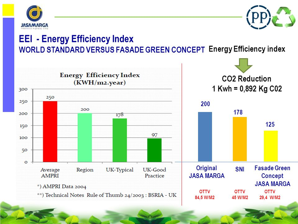 NOITEM Max Points BaselineTarget (Design Phase) ELIGIBILITY 1 ASDAppropriate Site Development1748 2 EECEnergy Efficiency & Conservation26214 3 WACWater Conservation21415 4 MRCMaterial Resources & Cycle1445 5 IHCIndoor Health & Comfort1067 6 BEMBuilding Enviroment Management13110 TOTAL1012259