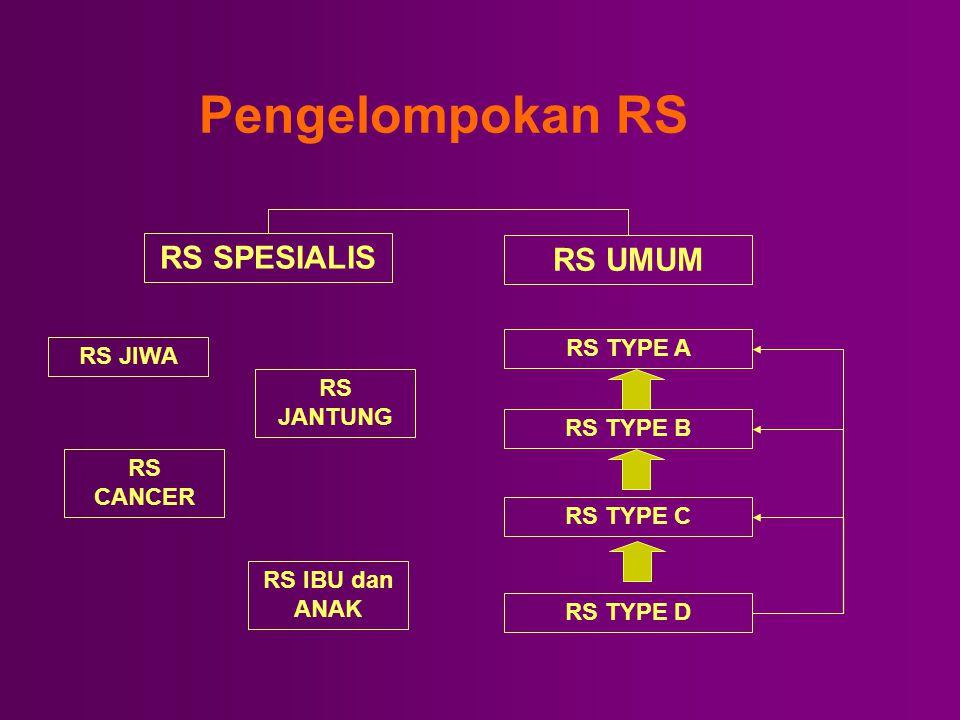 Pengelompokan RS RS SPESIALIS RS UMUM RS TYPE A RS TYPE B RS TYPE C RS TYPE D RS JIWA RS CANCER RS JANTUNG RS IBU dan ANAK