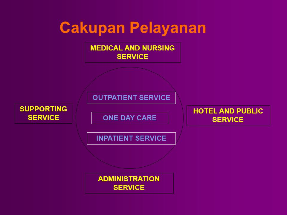 Sifat Pelayanan OPERATION RECOVERY ROOM INTENSIVE CARE INTERMEDIATE WARD WARD HIGH DEPENDENCY UNIT EMERGENCY CARE