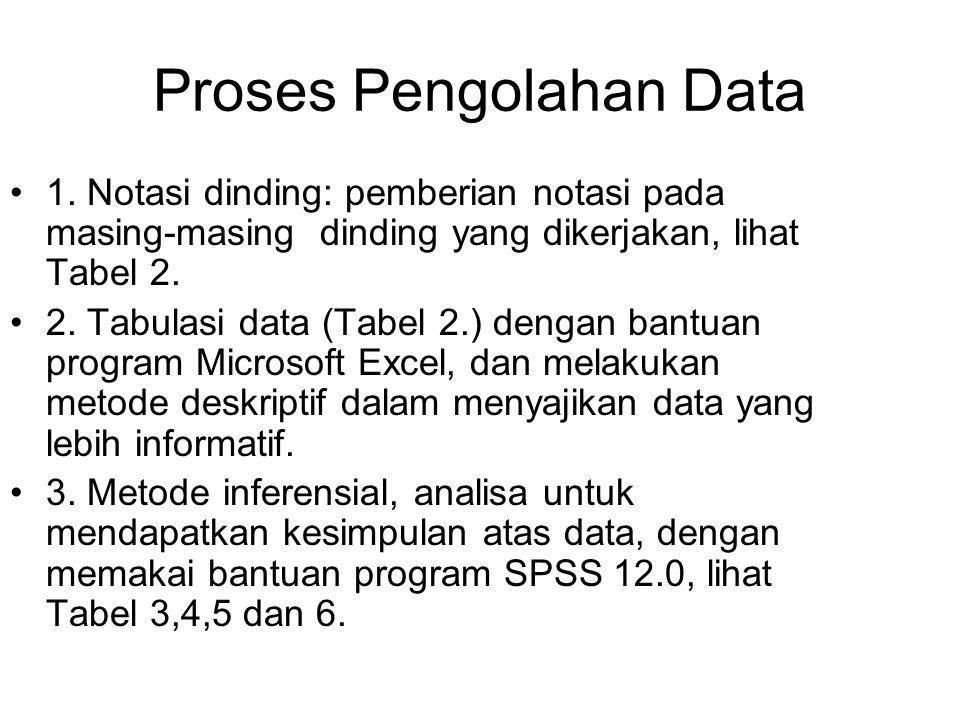 Proses Pengolahan Data •1. Notasi dinding: pemberian notasi pada masing-masing dinding yang dikerjakan, lihat Tabel 2. •2. Tabulasi data (Tabel 2.) de