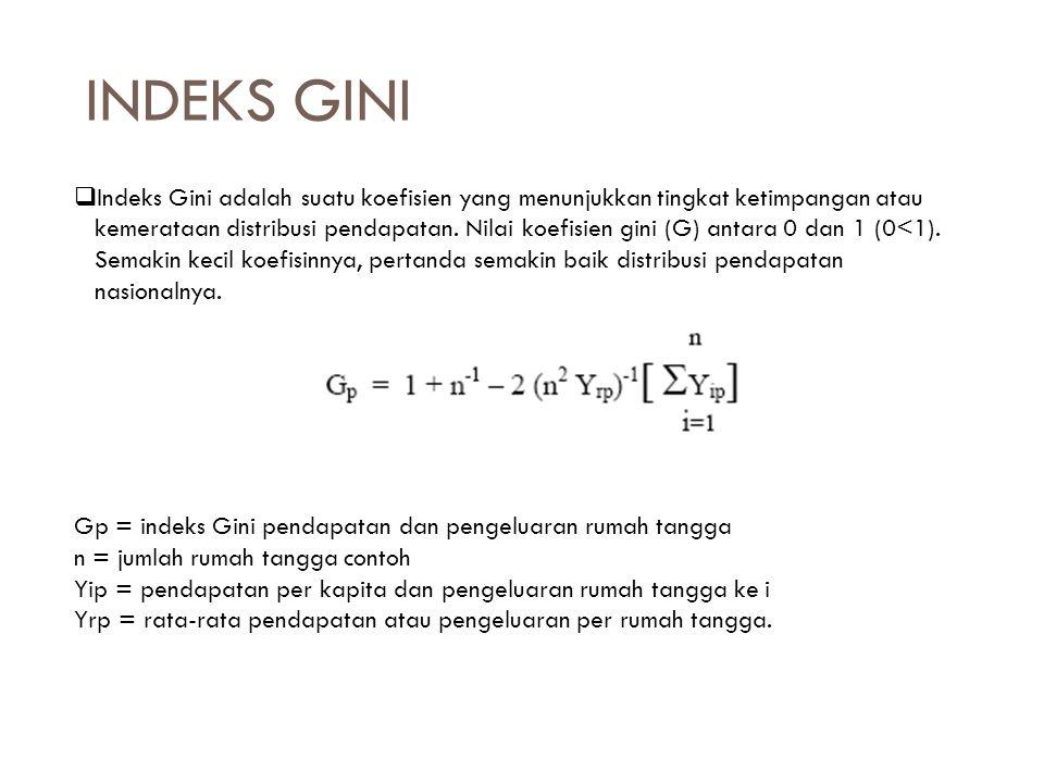 INDEKS GINI  Indeks Gini adalah suatu koefisien yang menunjukkan tingkat ketimpangan atau kemerataan distribusi pendapatan.