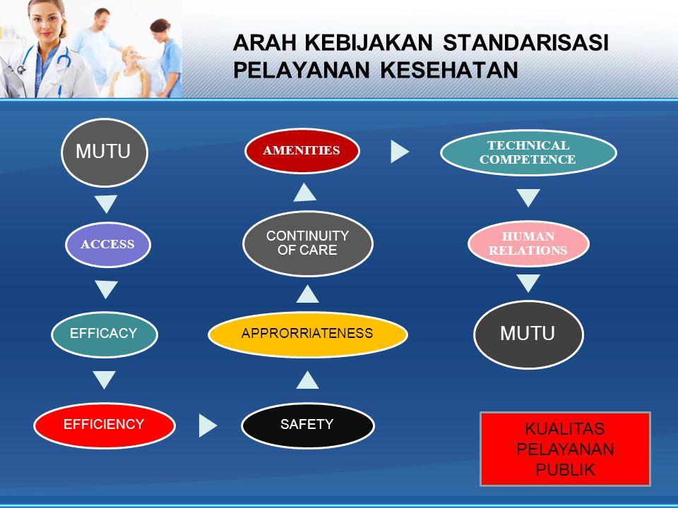 ARAH KEBIJAKAN STANDARISASI PELAYANAN KESEHATAN MUTU ACCESS EFFICACYEFFICIENCYSAFETYAPPRORRIATENESS CONTINUITY OF CARE AMENITIES TECHNICAL COMPETENCE HUMAN RELATIONS MUTU KUALITAS PELAYANAN PUBLIK