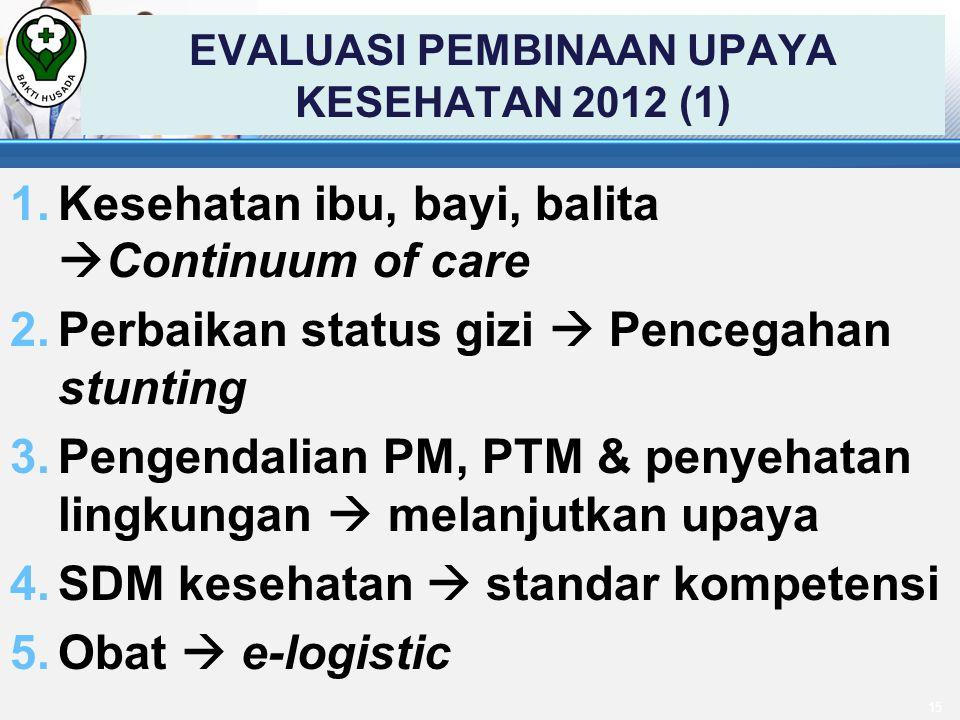 EVALUASI PEMBINAAN UPAYA KESEHATAN 2012 (1) 1.Kesehatan ibu, bayi, balita  Continuum of care 2.Perbaikan status gizi  Pencegahan stunting 3.Pengendalian PM, PTM & penyehatan lingkungan  melanjutkan upaya 4.SDM kesehatan  standar kompetensi 5.Obat  e-logistic 15
