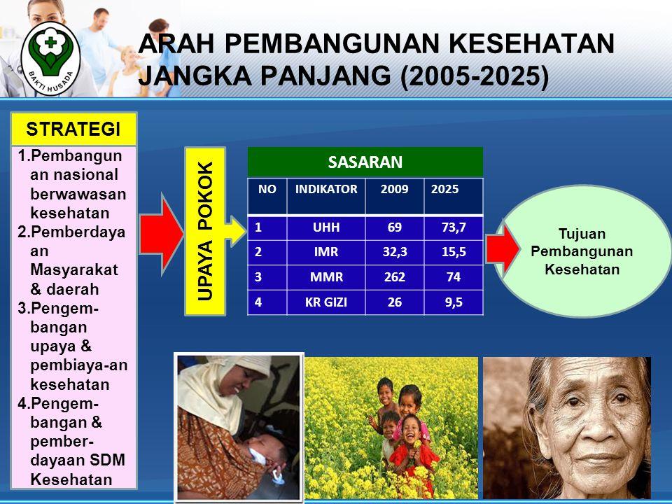 ARAH PEMBANGUNAN KESEHATAN JANGKA PANJANG (2005-2025) NOINDIKATOR20092025 1UHH6973,7 2IMR32,315,5 3MMR26274 4KR GIZI269,5 Tujuan Pembangunan Kesehatan SASARAN UPAYA POKOK 1.Pembangun an nasional berwawasan kesehatan 2.Pemberdaya an Masyarakat & daerah 3.Pengem- bangan upaya & pembiaya-an kesehatan 4.Pengem- bangan & pember- dayaan SDM Kesehatan STRATEGI