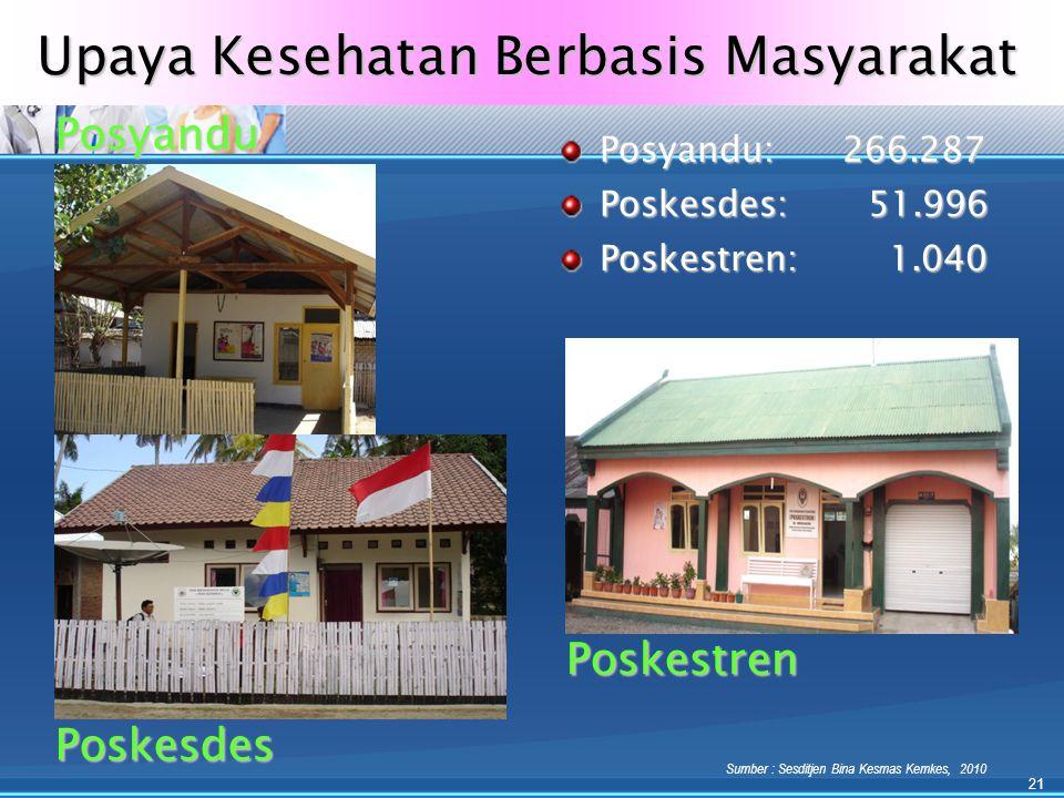 Upaya Kesehatan Berbasis Masyarakat Posyandu: 266.287 Poskesdes: 51.996 Poskestren: 1.040 Posyandu Poskestren Poskesdes Sumber : Sesditjen Bina Kesmas Kemkes, 2010 21