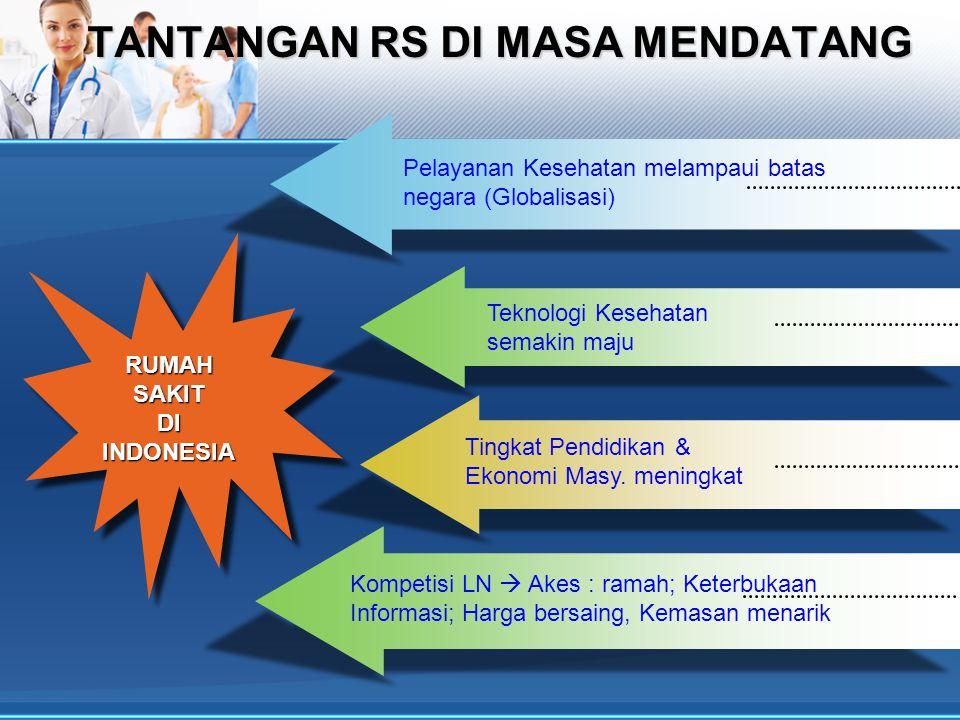 TANTANGAN RS DI MASA MENDATANG RUMAH SAKIT DI INDONESIA Pelayanan Kesehatan melampaui batas negara (Globalisasi) Kompetisi LN  Akes : ramah; Keterbukaan Informasi; Harga bersaing, Kemasan menarik Tingkat Pendidikan & Ekonomi Masy.