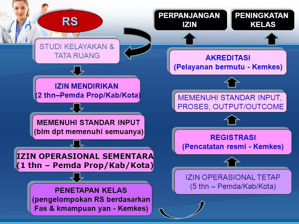 STUDI KELAYAKAN & TATA RUANG RS MEMENUHI STANDAR INPUT (blm dpt memenuhi semuanya) PENETAPAN KELAS (pengelompokan RS berdasarkan Fas & kmampuan yan - Kemkes) IZIN OPERASIONAL TETAP (5 thn – Pemda/Kab/Kota) REGISTRASI (Pencatatan resmi - Kemkes) AKREDITASI (Pelayanan bermutu - Kemkes) IZIN MENDIRIKAN (2 thn–Pemda Prop/Kab/Kota) IZIN OPERASIONAL SEMENTARA (1 thn – Pemda Prop/Kab/Kota) MEMENUHI STANDAR INPUT, PROSES, OUTPUT/OUTCOME PENINGKATAN KELAS PERPANJANGAN IZIN