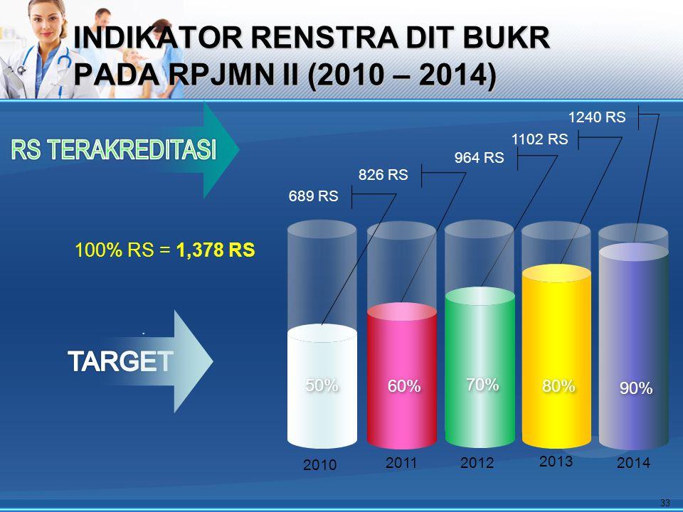 INDIKATOR RENSTRA DIT BUKR PADA RPJMN II (2010 – 2014).