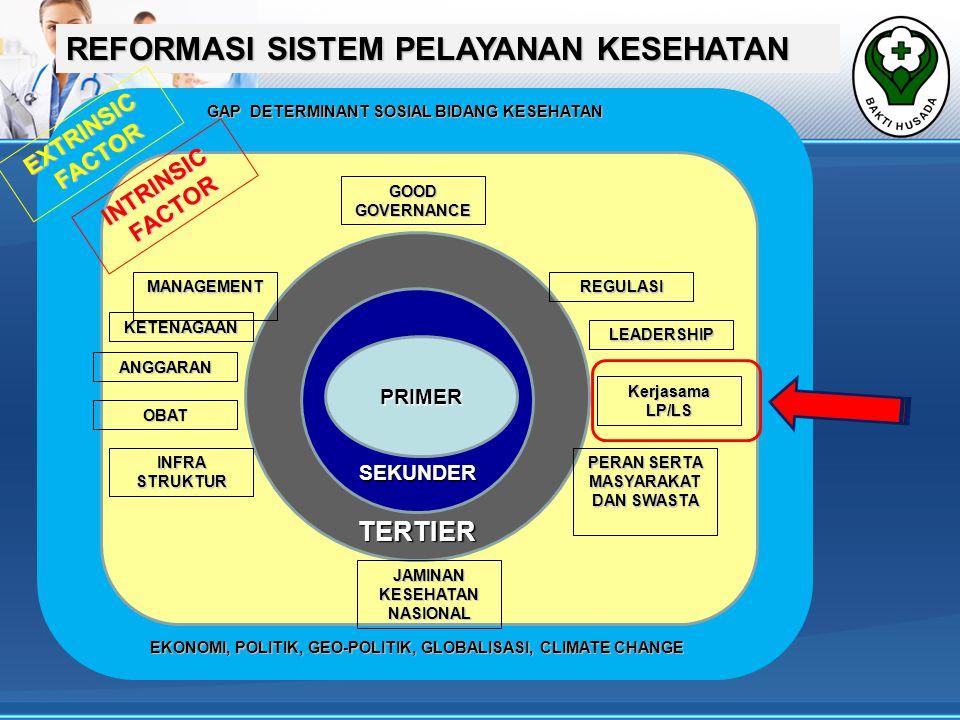 REFORMASI SISTEM PELAYANAN KESEHATAN TERTIER SEKUNDER PRIMER KETENAGAAN ANGGARAN OBAT INFRA STRUKTUR PERAN SERTA MASYARAKAT DAN SWASTA Kerjasama LP/LS GOOD GOVERNANCE MANAGEMENT LEADERSHIP REGULASI JAMINAN KESEHATAN NASIONAL INTRINSICFACTOR EXTRINSICFACTOR EKONOMI, POLITIK, GEO-POLITIK, GLOBALISASI, CLIMATE CHANGE GAP DETERMINANT SOSIAL BIDANG KESEHATAN