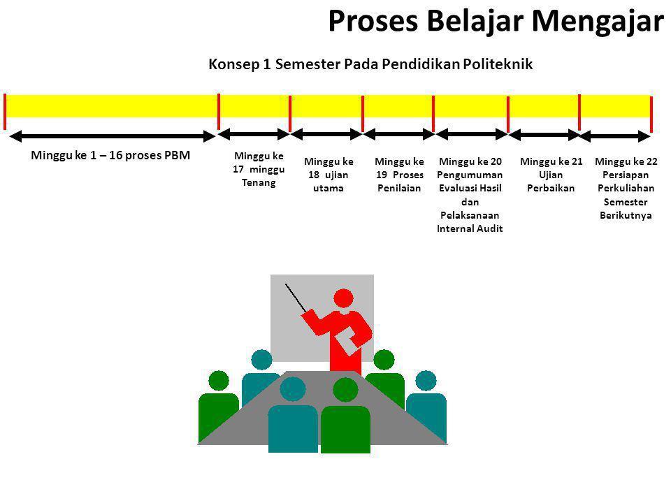 PROSES BAHAN KAJIAN STRATEGI PEMBELAJARAN Peran PT outputoutcome Competences ( HS & SS: Cerdas & Kompetitif ) Habit ( HS & SS : L3 ) to Know to Do to