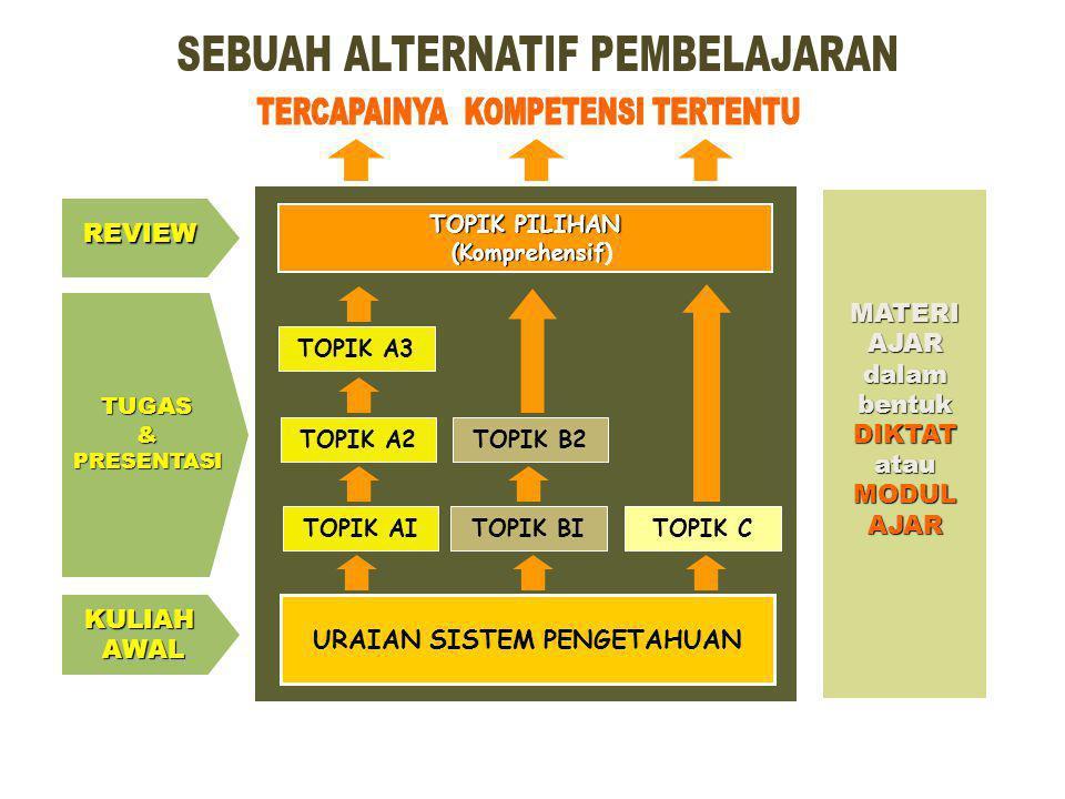 Garis Besar Rencana Pembljrn KURIKULUM PERENCANAAN PELAKSANAANPENGEMBANGAN(PLAN) (DO) (ACT) Pengem bangan Pembela jaran Mahasisw a Dosen Sumber belaja