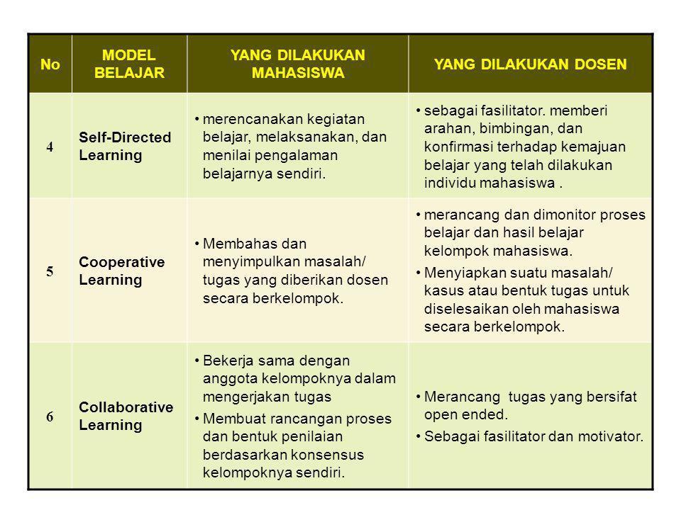 No MODEL BELAJAR YANG DILAKUKAN MAHASISWA YANG DILAKUKAN DOSEN 1 Small Group Discussion •membentuk kelompok (5-10) •memilih bahan diskusi •mepresentas