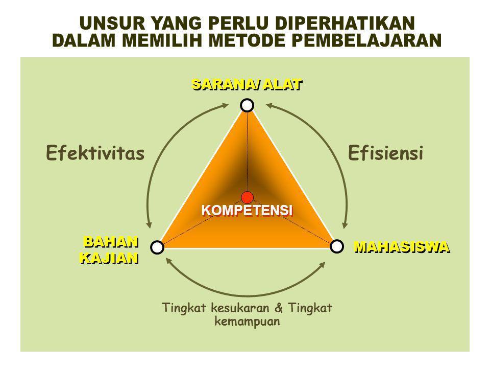RUMUSAN KOMPETENSI (contoh) METODE/ MODEL PEMBELAJARAN CERAMAH SEMINAR / DISKUSI PRAKTIKUM PROBLEM BASE LEARNING PROJECT BASE LEARNING COLLABORATIVE L