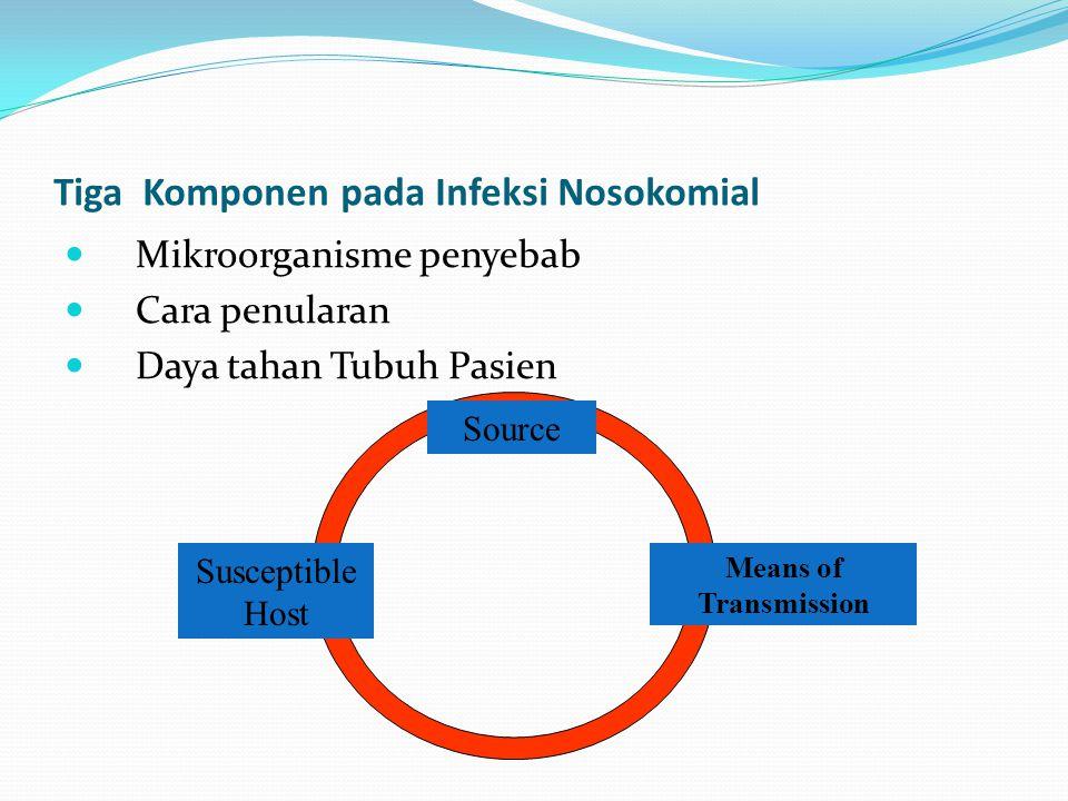 Tiga Komponen pada Infeksi Nosokomial  Mikroorganisme penyebab  Cara penularan  Daya tahan Tubuh Pasien Source Means of Transmission Susceptible Ho