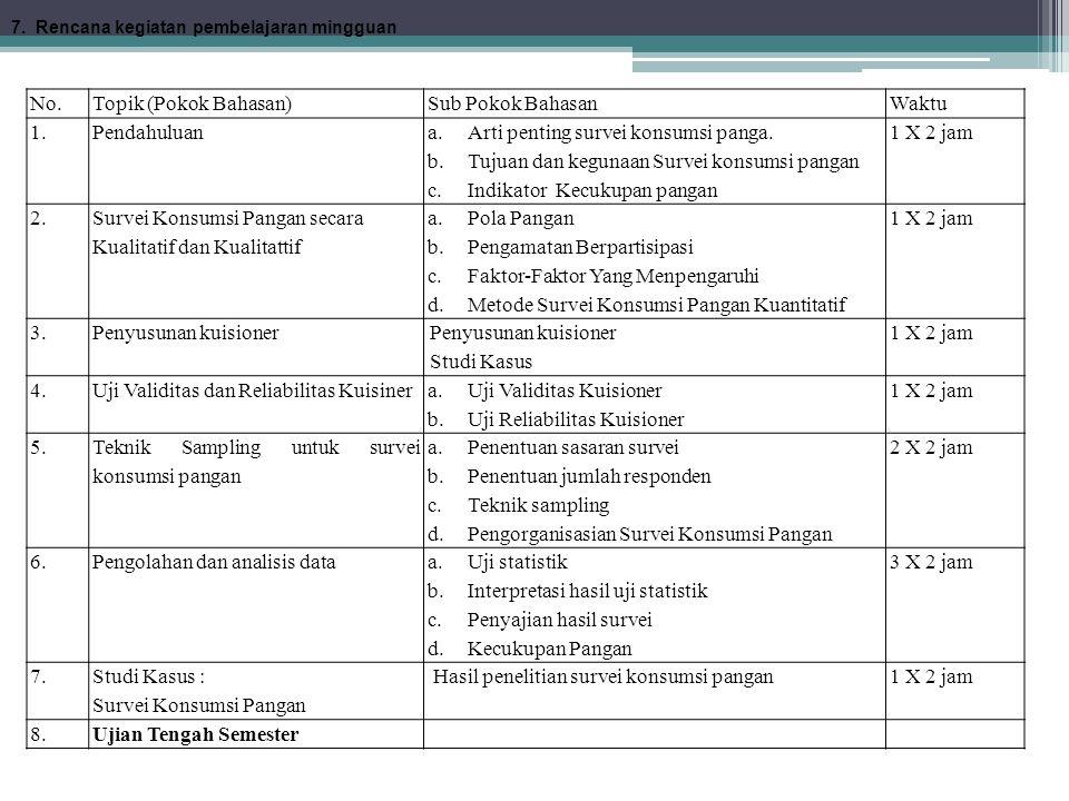 No.Topik (Pokok Bahasan)Sub Pokok BahasanWaktu 1.Pendahuluan a.Arti penting survei konsumsi panga. b.Tujuan dan kegunaan Survei konsumsi pangan c.Indi