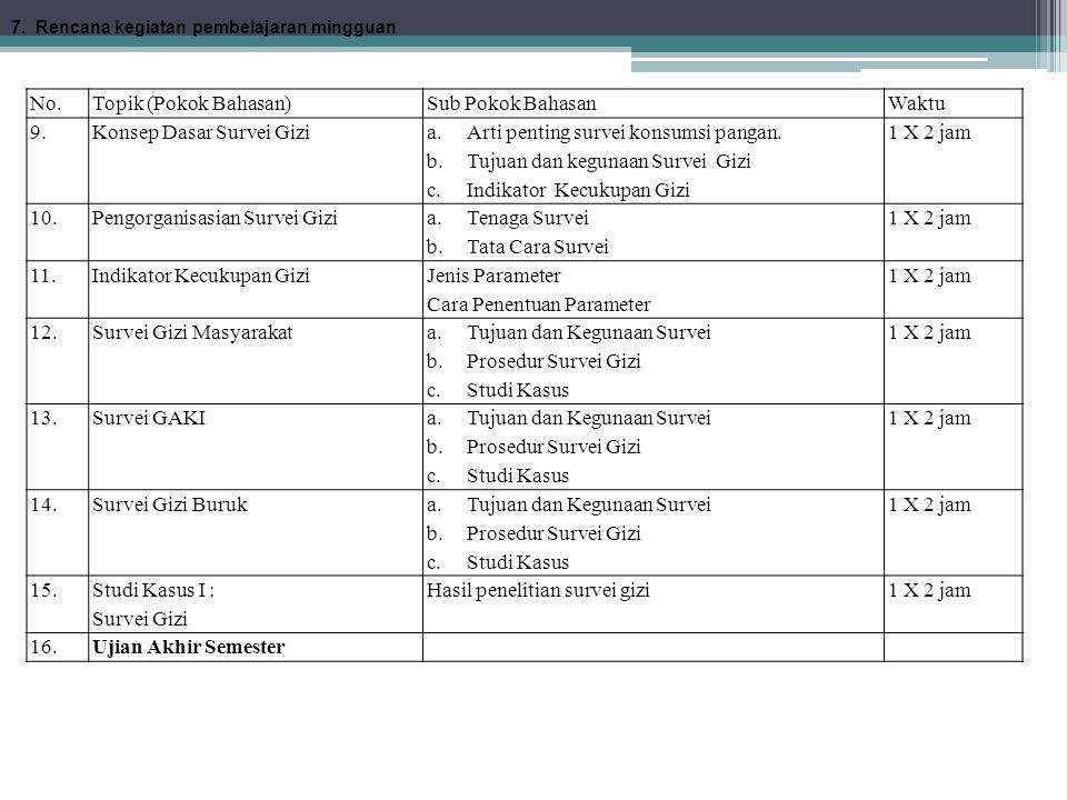 No.Topik (Pokok Bahasan)Sub Pokok BahasanWaktu 9.Konsep Dasar Survei Gizi a.Arti penting survei konsumsi pangan. b.Tujuan dan kegunaan Survei Gizi c.I
