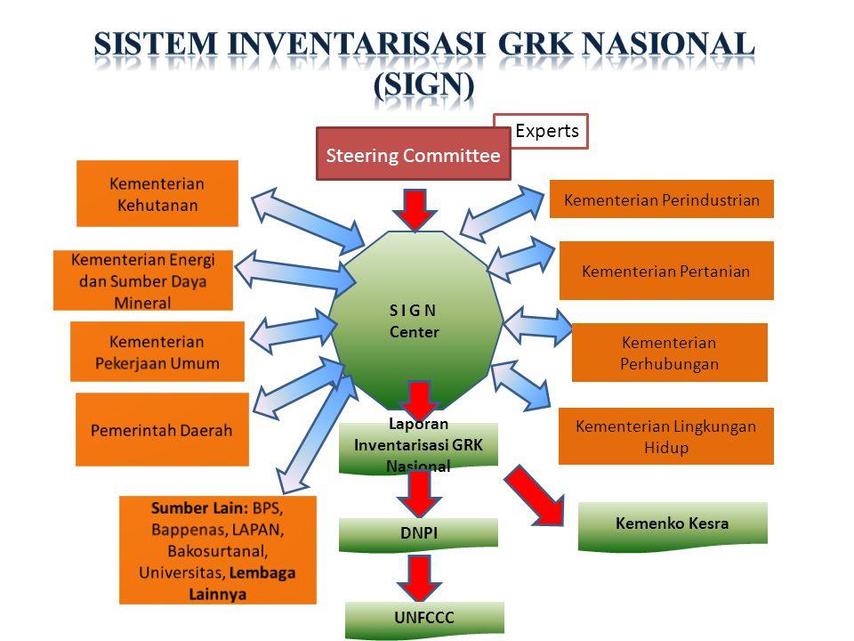 Provinsi: •Menyelenggarakan inventarisasi GRK di tingkat provinsi; •Mengoordinasikan penyelenggaraan inventarisasi GRK di kabupaten dan kota di wilayahnya.