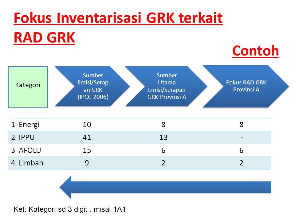 Contoh Sumber Emisi/Serap an GRK (IPCC 2006) Sumber Utama Emisi/Serapan GRK Provinsi A Fokus RAD GRK Provinsi A 1 Energi1088 2 IPPU4113- 3 AFOLU1566 4