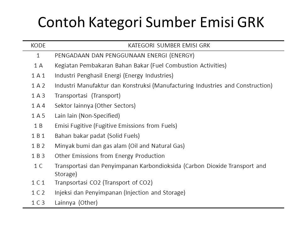 Contoh Kategori Sumber Emisi GRK KODEKATEGORI SUMBER EMISI GRK 1PENGADAAN DAN PENGGUNAAN ENERGI (ENERGY) 1 AKegiatan Pembakaran Bahan Bakar (Fuel Comb