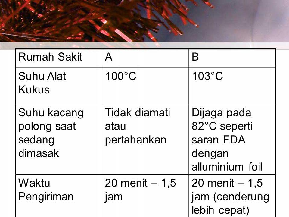 Rumah SakitAB Suhu Alat Kukus 100°C103°C Suhu kacang polong saat sedang dimasak Tidak diamati atau pertahankan Dijaga pada 82°C seperti saran FDA dengan alluminium foil Waktu Pengiriman 20 menit – 1,5 jam 20 menit – 1,5 jam (cenderung lebih cepat)