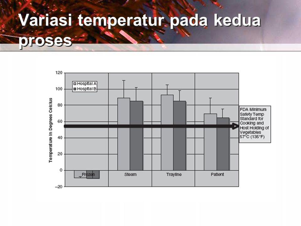 Variasi temperatur pada kedua proses