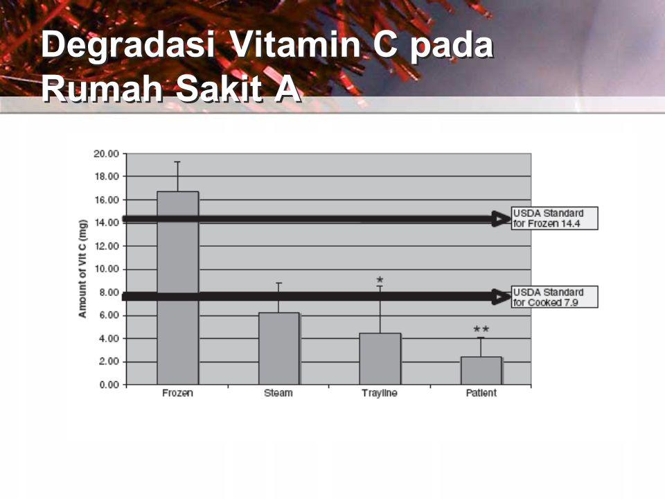 Degradasi Vitamin C pada Rumah Sakit A