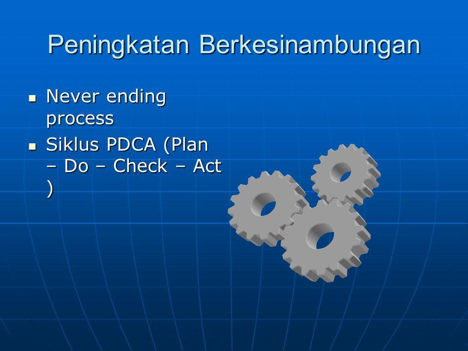 Peningkatan Berkesinambungan  Never ending process  Siklus PDCA (Plan – Do – Check – Act )