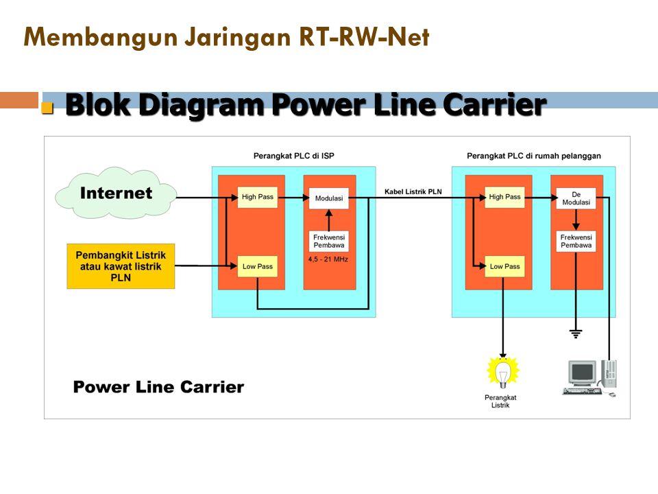 Membangun Jaringan RT-RW-Net  Blok Diagram Power Line Carrier