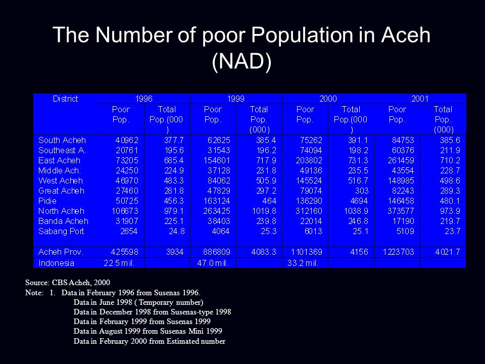 The Number of poor Population in Aceh (NAD) Source: CBS Acheh, 2000 Note: 1. Data in February 1996 from Susenas 1996. Data in June 1998 ( Temporary nu