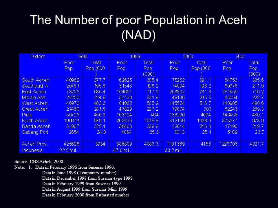 Kemiskinan  Pada akhir tahun 2005 RTM sebesar 440.191 dan jika diasumsikan satu rumah tangga memiliki 5 anggota keluarga maka jumlah penduduk miskin sekitar 2.200.955 orang.