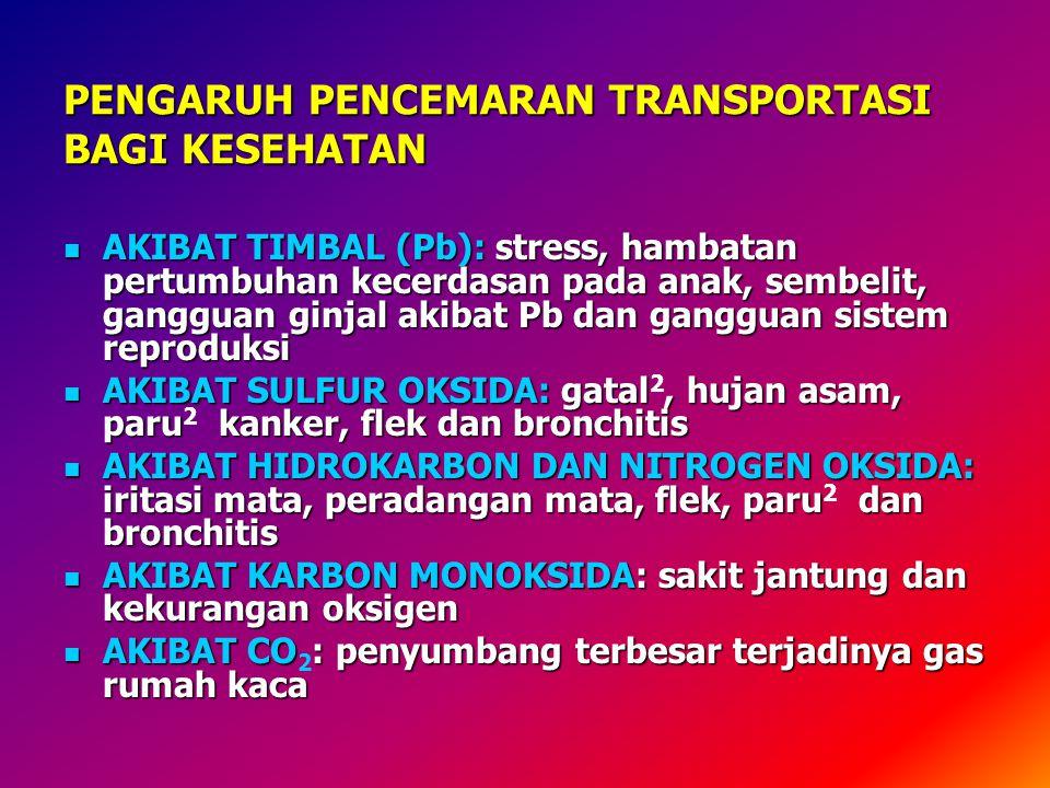 PENGARUH PENCEMARAN TRANSPORTASI BAGI KESEHATAN  AKIBAT TIMBAL (Pb): stress, hambatan pertumbuhan kecerdasan pada anak, sembelit, gangguan ginjal akibat Pb dan gangguan sistem reproduksi  AKIBAT SULFUR OKSIDA: gatal, hujan asam, paru kanker, flek dan bronchitis  AKIBAT SULFUR OKSIDA: gatal 2, hujan asam, paru 2 kanker, flek dan bronchitis  AKIBAT HIDROKARBON DAN NITROGEN OKSIDA: iritasi mata, peradangan mata, flek, paru dan bronchitis  AKIBAT HIDROKARBON DAN NITROGEN OKSIDA: iritasi mata, peradangan mata, flek, paru 2 dan bronchitis  AKIBAT KARBON MONOKSIDA: sakit jantung dan kekurangan oksigen  AKIBAT CO: penyumbang terbesar terjadinya gas rumah kaca  AKIBAT CO 2 : penyumbang terbesar terjadinya gas rumah kaca