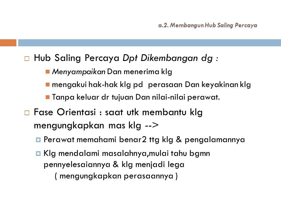a.2. Membangun Hub Saling Percaya  Hub Saling Percaya Dpt Dikembangan dg :  Menyampaikan Dan menerima klg  mengakui hak-hak klg pd perasaan Dan key