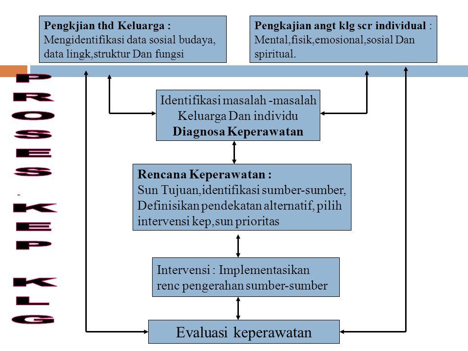 - Intervensi : Implementasikan renc pengerahan sumber-sumber Identifikasi masalah -masalah Keluarga Dan individu Diagnosa Keperawatan Evaluasi keperaw