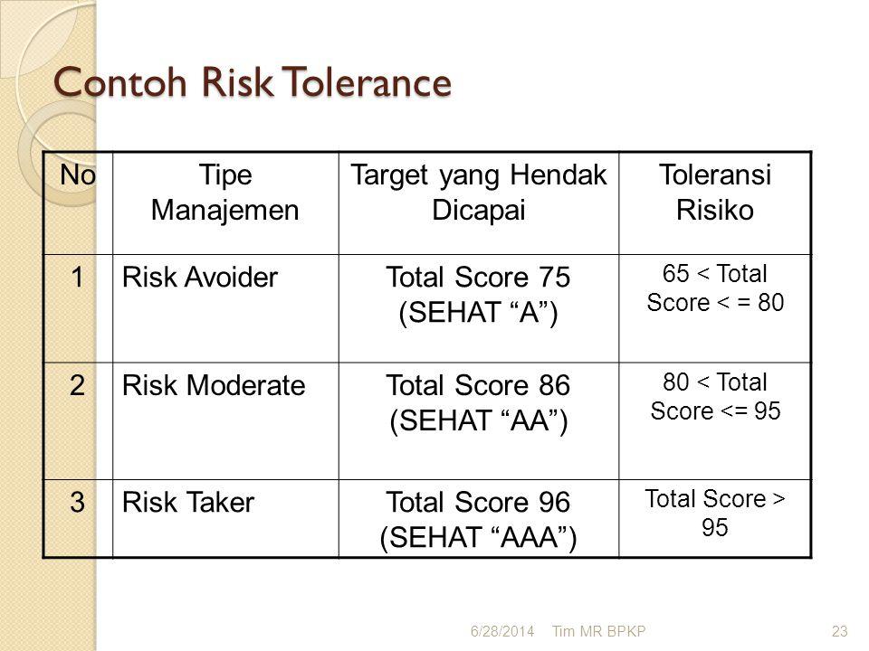 """Contoh Risk Tolerance NoTipe Manajemen Target yang Hendak Dicapai Toleransi Risiko 1Risk AvoiderTotal Score 75 (SEHAT """"A"""") 65 < Total Score < = 80 2Ri"""