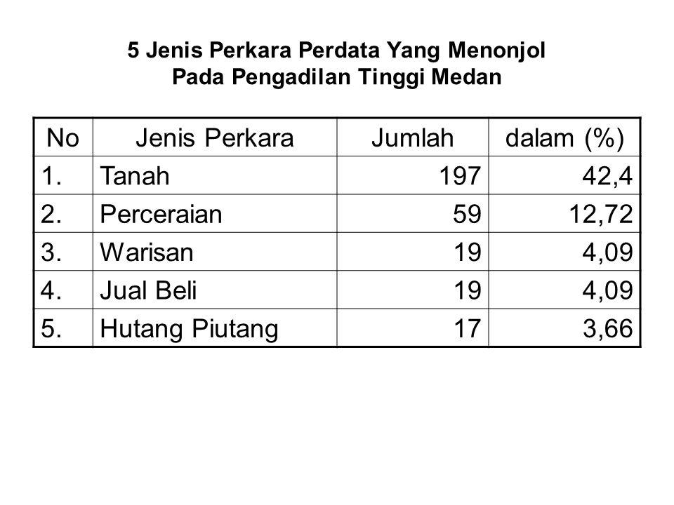 5 Jenis Perkara Perdata Yang Menonjol Pada Pengadilan Tinggi Medan NoJenis PerkaraJumlahdalam (%) 1.Tanah19742,4 2.Perceraian5912,72 3.Warisan194,09 4.Jual Beli194,09 5.Hutang Piutang173,66