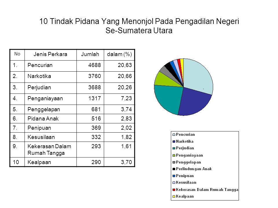 10 Tindak Pidana Yang Menonjol Pada Pengadilan Negeri Se-Sumatera Utara No Jenis PerkaraJumlahdalam (%) 1.Pencurian468820,63 2.Narkotika376020,66 3.Perjudian368820,26 4.Penganiayaan13177,23 5.Penggelapan6813,74 6.Pidana Anak5162,83 7.Penipuan3692,02 8.Kesusilaan3321,82 9.Kekerasan Dalam Rumah Tangga 2931,61 10Kealpaan2903,70