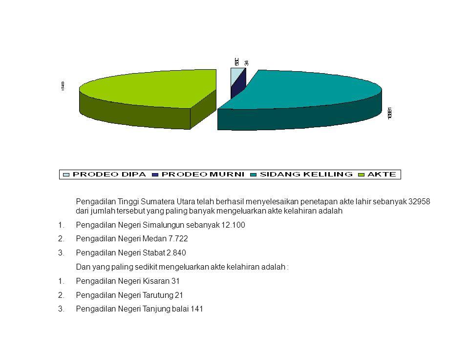 Pengadilan Tinggi Sumatera Utara telah berhasil menyelesaikan penetapan akte lahir sebanyak 32958 dari jumlah tersebut yang paling banyak mengeluarkan akte kelahiran adalah 1.Pengadilan Negeri Simalungun sebanyak 12.100 2.Pengadilan Negeri Medan 7.722 3.Pengadilan Negeri Stabat 2.840 Dan yang paling sedikit mengeluarkan akte kelahiran adalah : 1.Pengadilan Negeri Kisaran 31 2.Pengadilan Negeri Tarutung 21 3.Pengadilan Negeri Tanjung balai 141