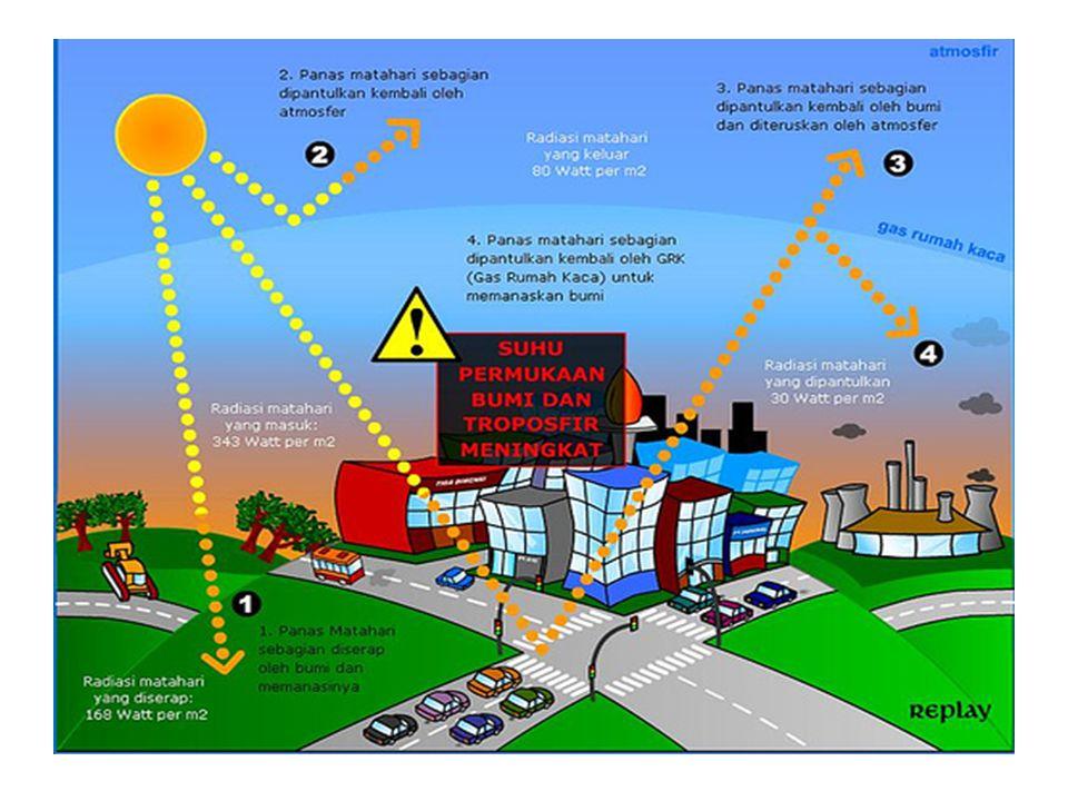 Apa itu Gas Rumah Kaca Gas rumah kaca adalah istilah bagi kelompok gas yang menjaga suhu bumi tetap hangat. Tanpa gas rumah kaca, bumi menjadi terlalu