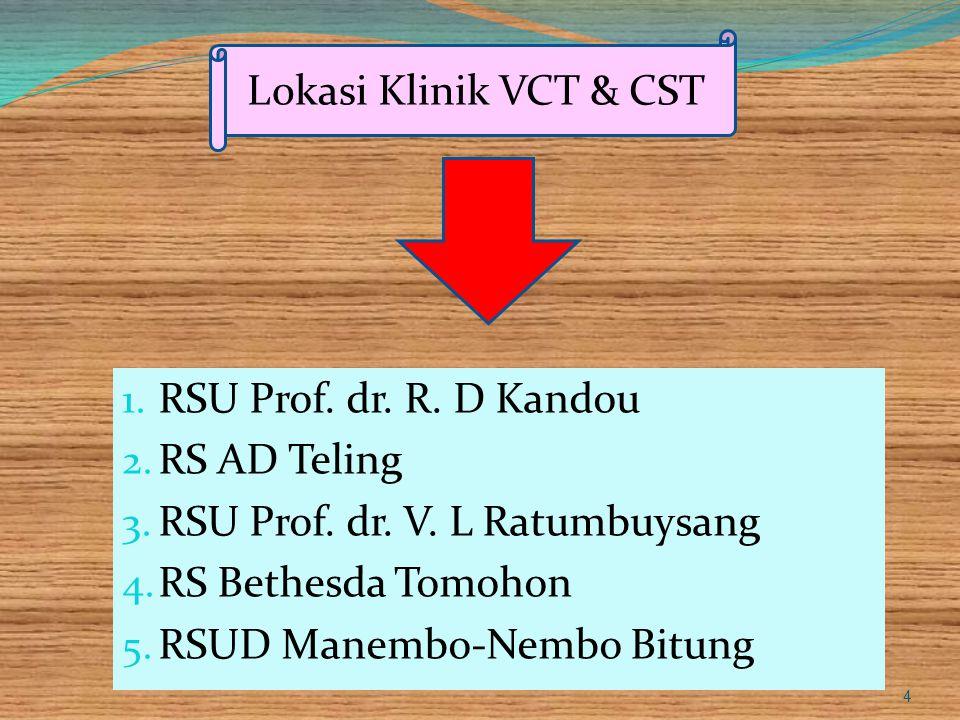 1. RSU Prof. dr. R. D Kandou 2. RS AD Teling 3. RSU Prof. dr. V. L Ratumbuysang 4. RS Bethesda Tomohon 5. RSUD Manembo-Nembo Bitung 4 Lokasi Klinik VC