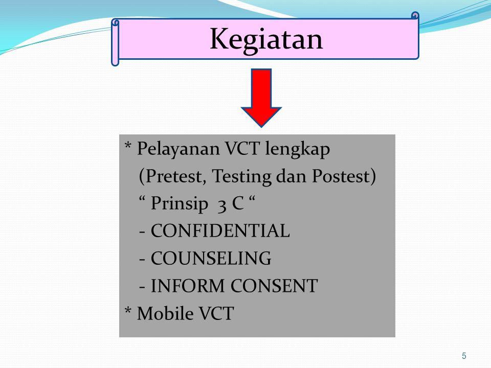 "5 * Pelayanan VCT lengkap (Pretest, Testing dan Postest) "" Prinsip 3 C "" - CONFIDENTIAL - COUNSELING - INFORM CONSENT * Mobile VCT Kegiatan"